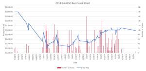 2013-2014 Season Graph