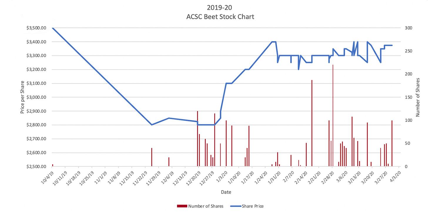 2019-2020 Season Graph